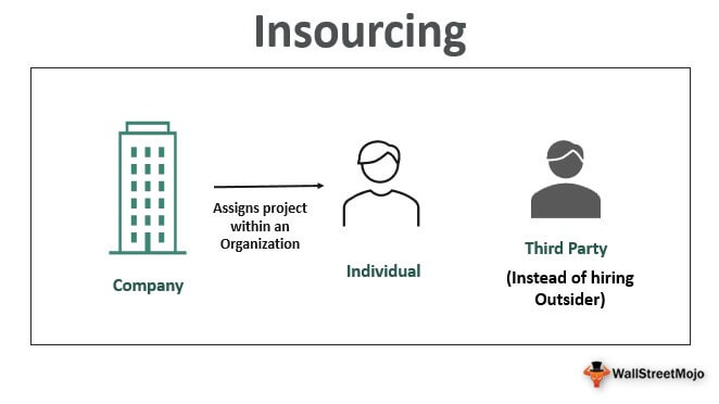Insourcing -1
