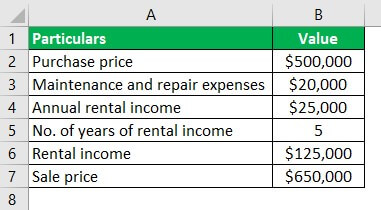 Investment Property Example 1