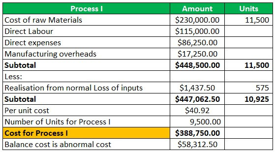 Process Costing Example 1-1