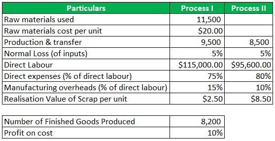 Process Costing Example 1