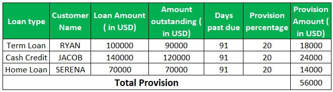 Provision Example