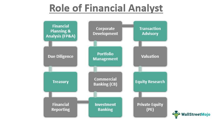 Role of Financial Analyst