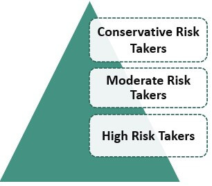 types of risk-takers