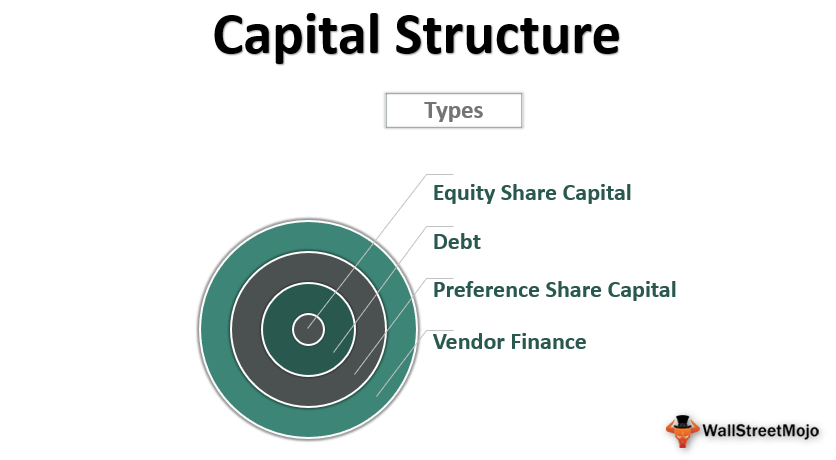 Capital_Structure