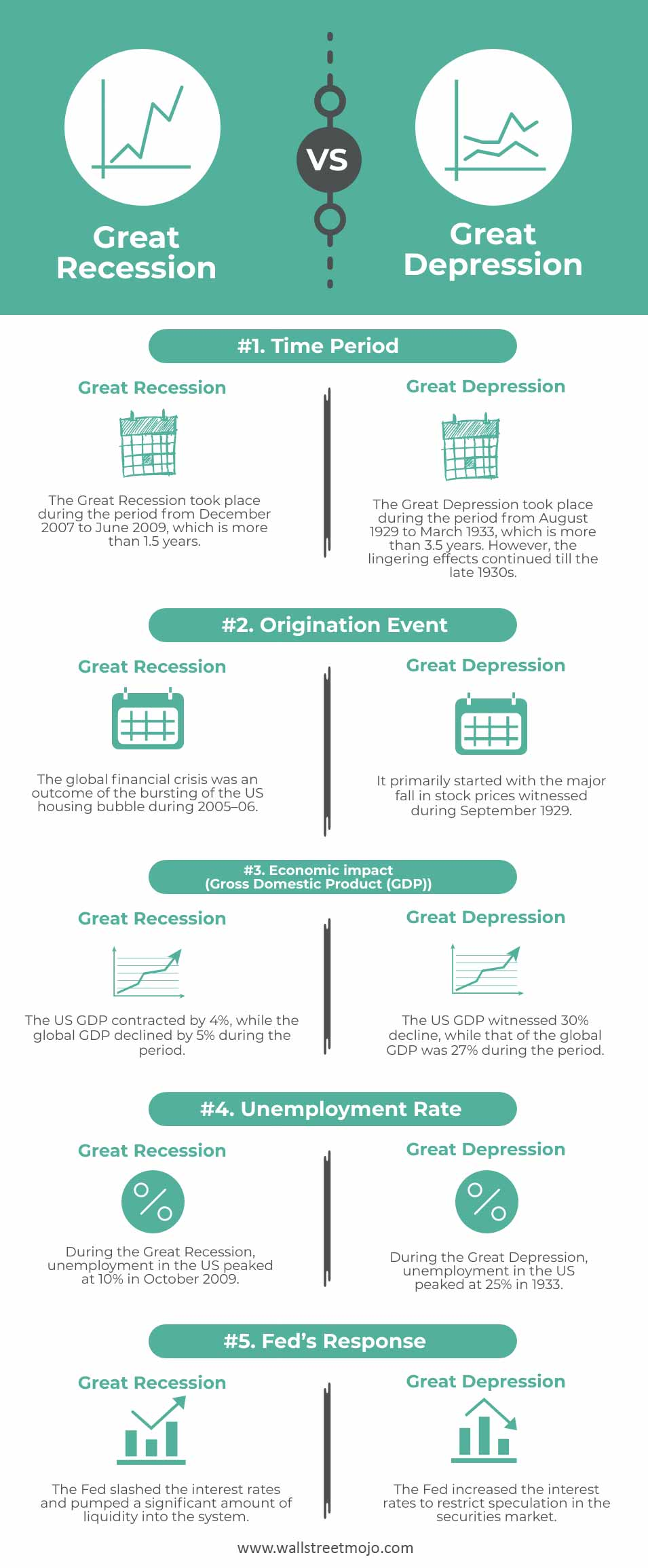 Great-Recession-vs-Great-Depression-Infographics