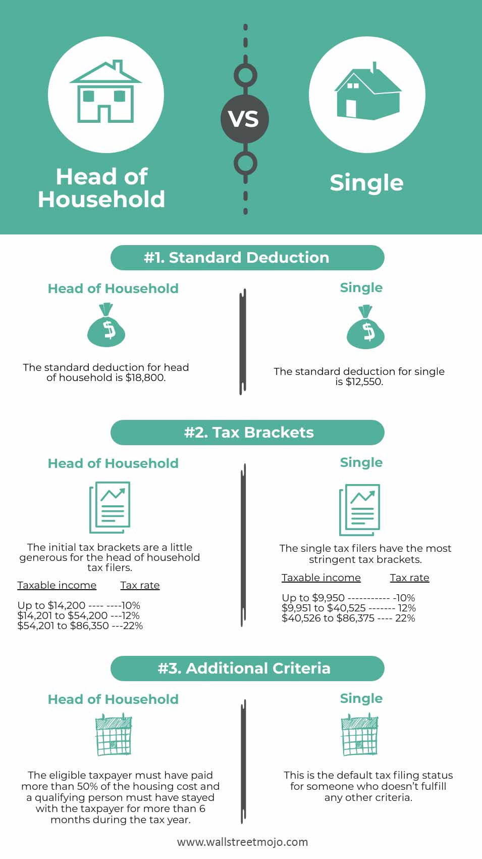 Head-of-Household-vs-Single-infographics