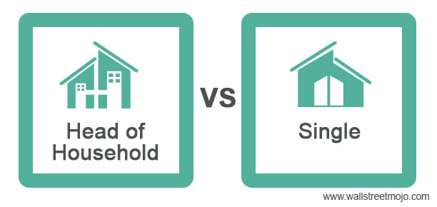 Head-of-Household-vs-Single
