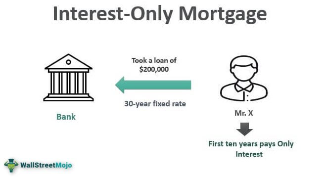 Interest-Only Mortgage