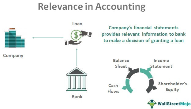Relevance in Accounting