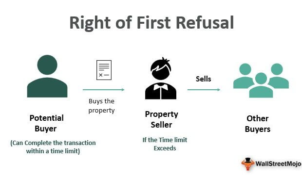 Right to First Refusal