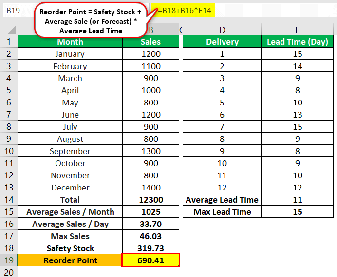 Safety Stock Example 1.1