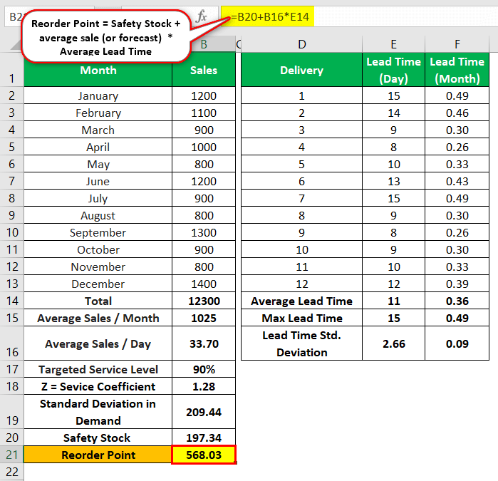 Safety Stock Example 2.1