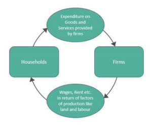 Circular Flow of Income in 2 Sector Economy