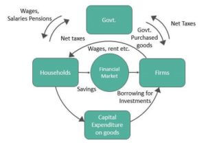 Circular Flow of Income in a Three-Sector Economy