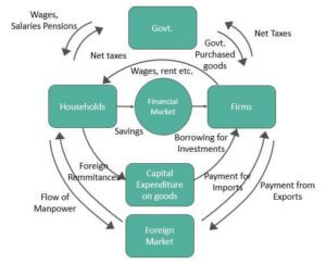 Circular Flow of Income in A Four Sector Economy