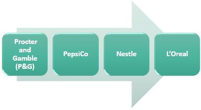 Examples of FMCG