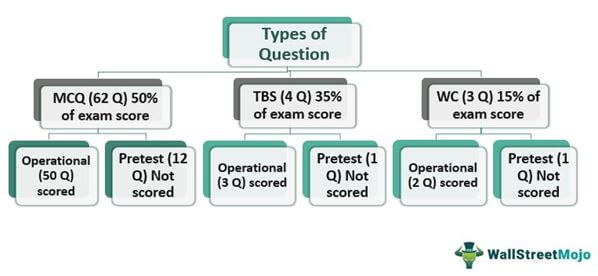 BEC-CPA-Question-Types