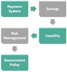 Functions of Financial Systems