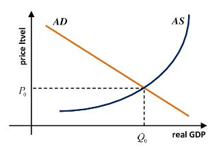 economic equilibrium Graph