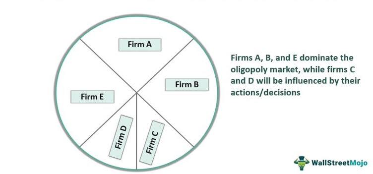 Interdependence Of Firm