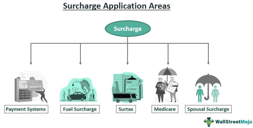 Surcharge application areas