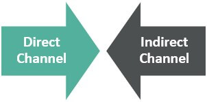 Types of Distribution Channel