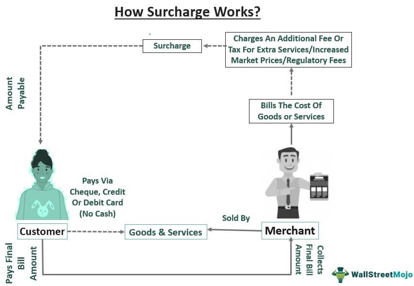 how surcharge works