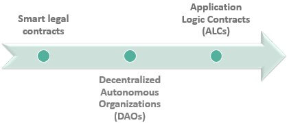 smart contract types
