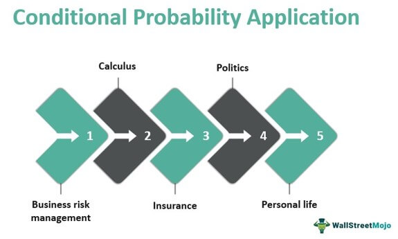 Conditional Probability Application