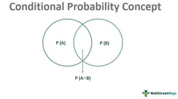 Conditional Probability Concept