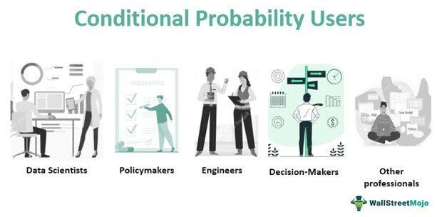 Conditional Probability Users