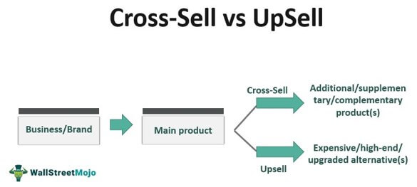 Cross-Sell vs Up-Sell