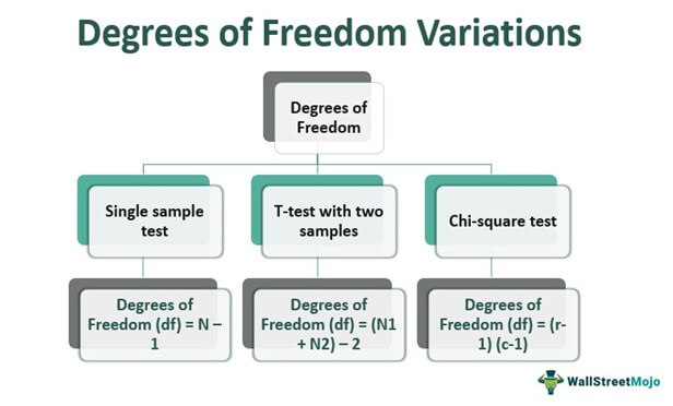 Degrees of Freedom Variations