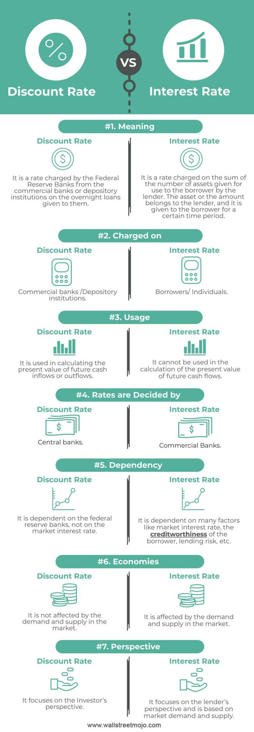 Discount-Rate-vs-Interest-Rate-info