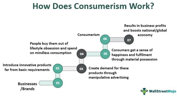 How Does Consumerism Work
