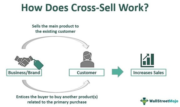 How Does Cross-Sell Work