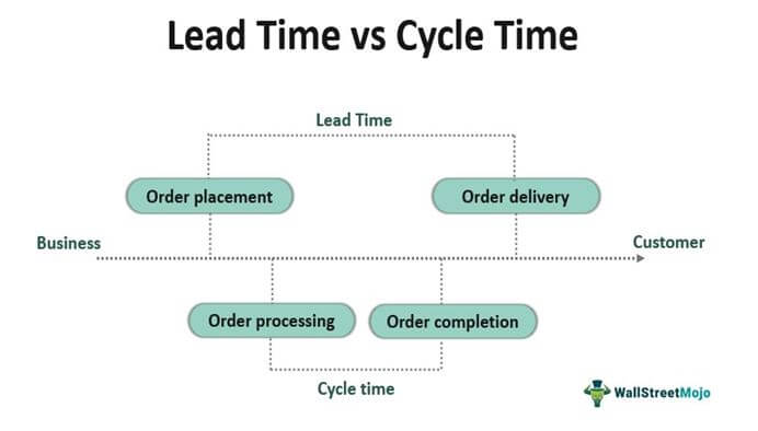 Lead vs Cycle Time