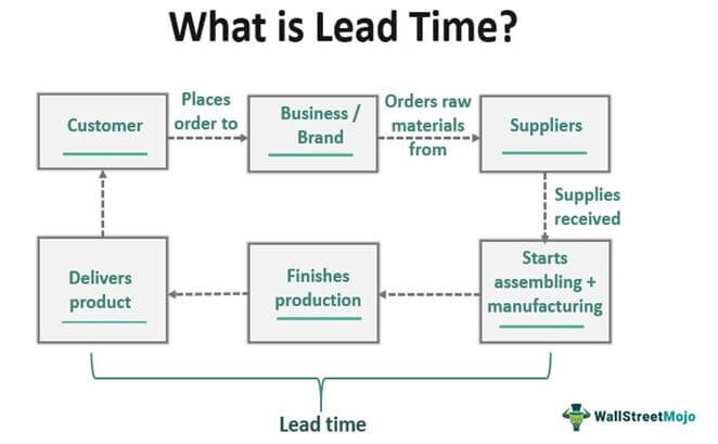 What is Lead Time