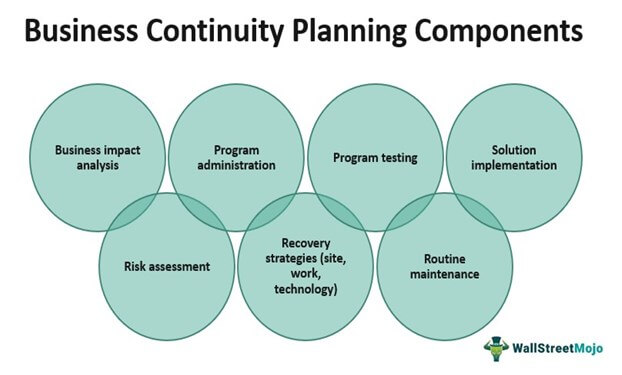 Business continuity planning Components