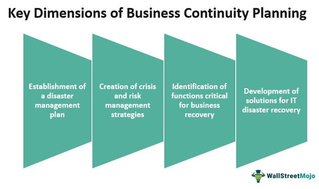 Key Dimensions of Business Continuity Planning
