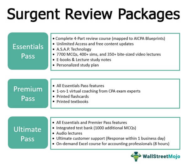 Surjent Review Packages