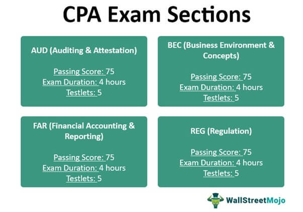 CPA Exam Sections