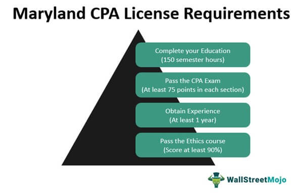 Maryland CPA License Requirements